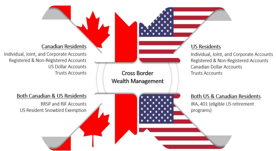 cross border info graphic